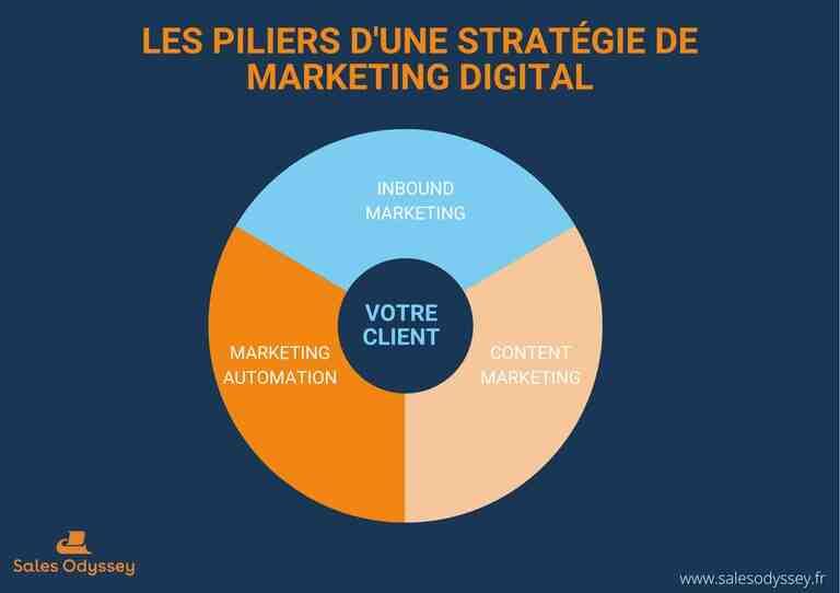 Comment construire une stratégie de communication digitale?