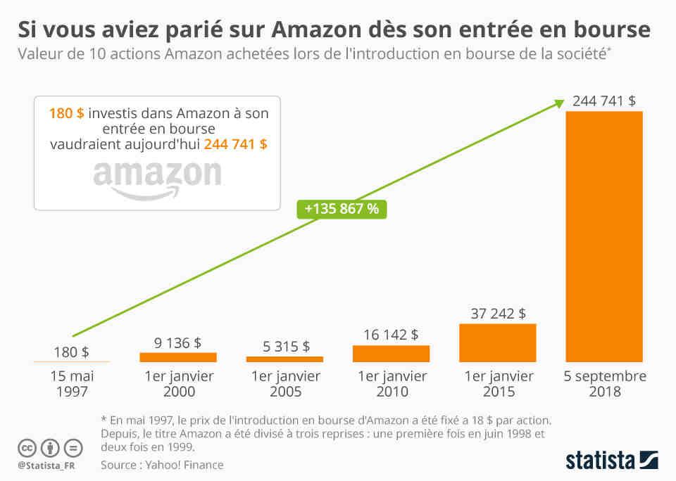 Quel est le chiffre d'affaires d'Amazon?