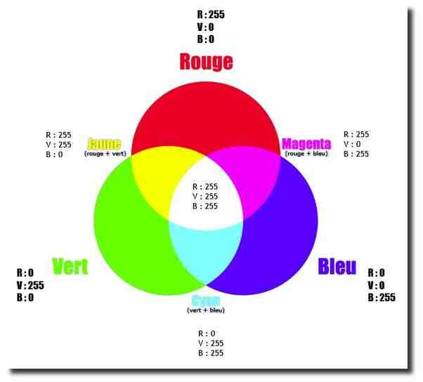 Comment trouver la couleur d'une image ?