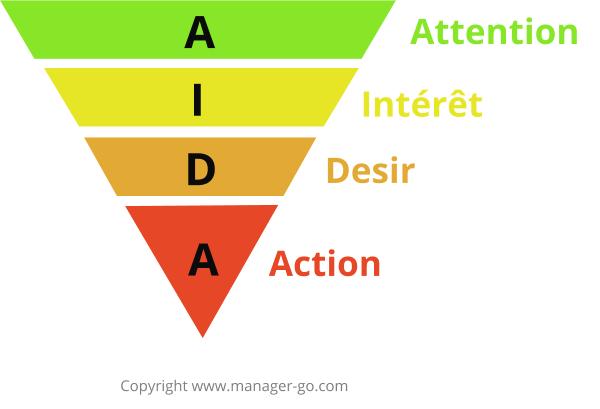 Pourquoi étudier le marketing?