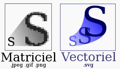 Comment vectoriser une image?