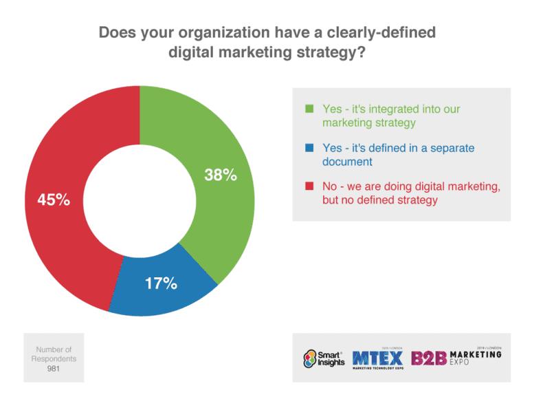 Comment la stratégie de marketing digital de l'entreprise est-elle analysée ?