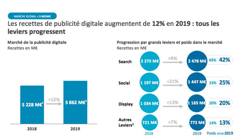 Pourquoi la publicité numérique ?