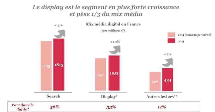 Quelle est la part de la publicité sur les réseaux sociaux dans la publicité numérique en 2020 ?