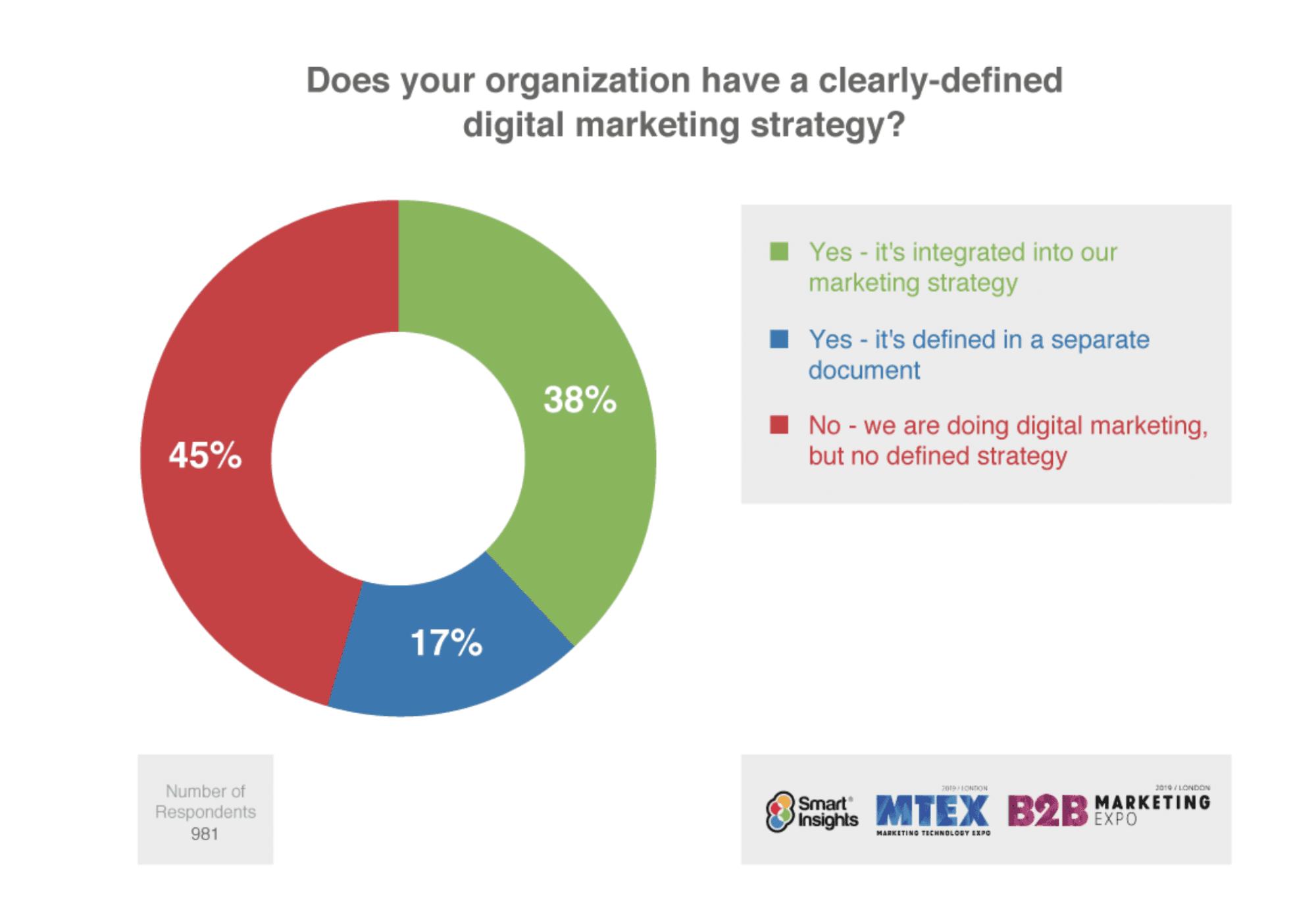 Quelles sont les stratégies, techniques et objectifs du marketing digital ?
