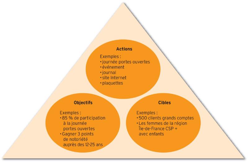 Quels sont les moyens de communication modernes ?