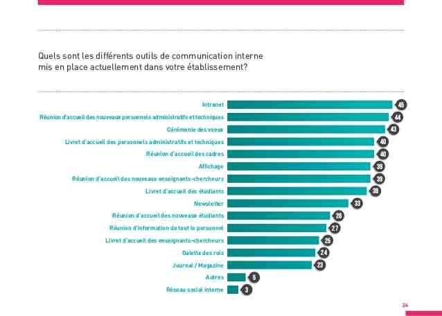 Quels sont les outils de communication ?