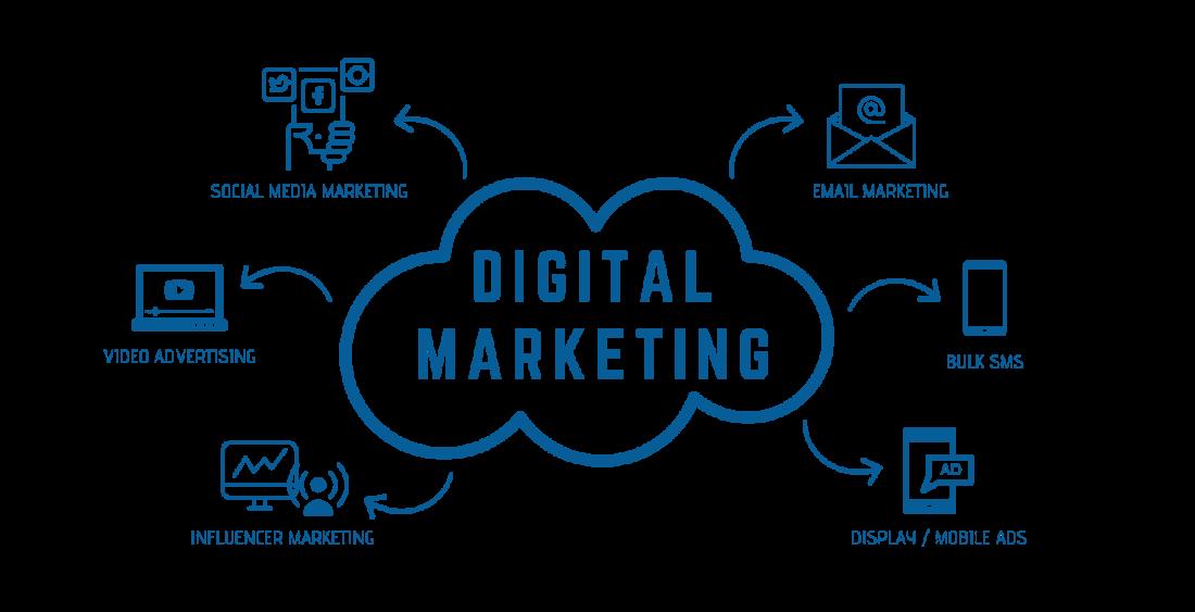 Qu'est-ce que le marketing numérique ?