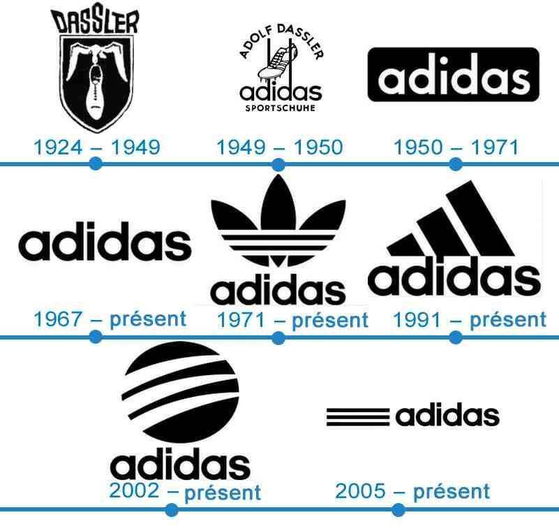 Pourquoi le logo Adidas ?
