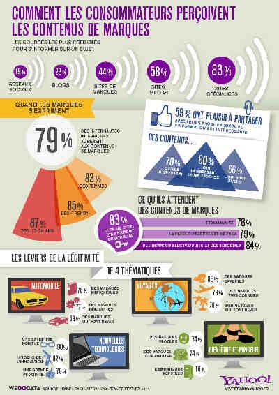 Quels sont les facteurs qui influencent le comportement des consommateurs ?